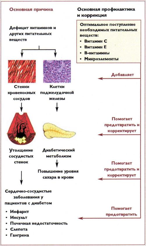 Народные рецепты от сахарного диабета 1 типа